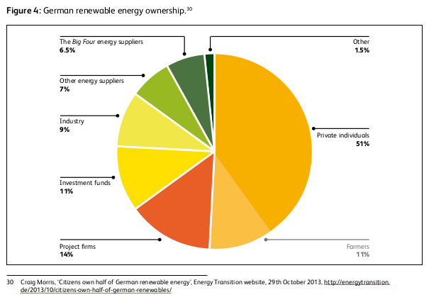 Ownership of renewables in Germany