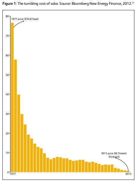 plummetting cost of solar